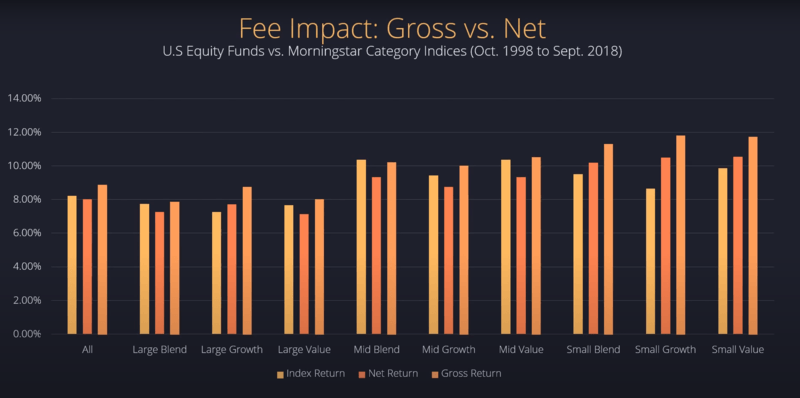 active manager fee impact gross versus net