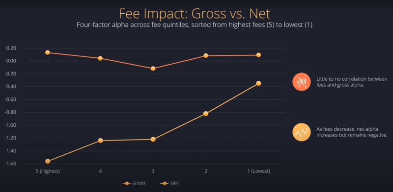 active manager fee impact over years