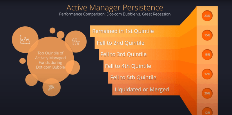active manager persistence