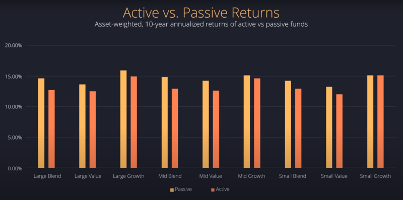 active vs passive 10 years annualized returns