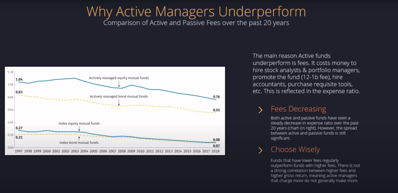 why active managers underperform compare to passive
