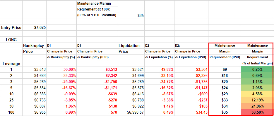 Liquidation and Margin Calculations on BitMEX