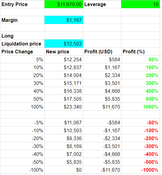 Profit/Loss Scenarios for standard Futures that are NOT Limited Risk.