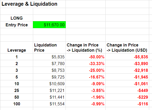 BITMEX Bitcoin Long: Liquidation price - Entry Price