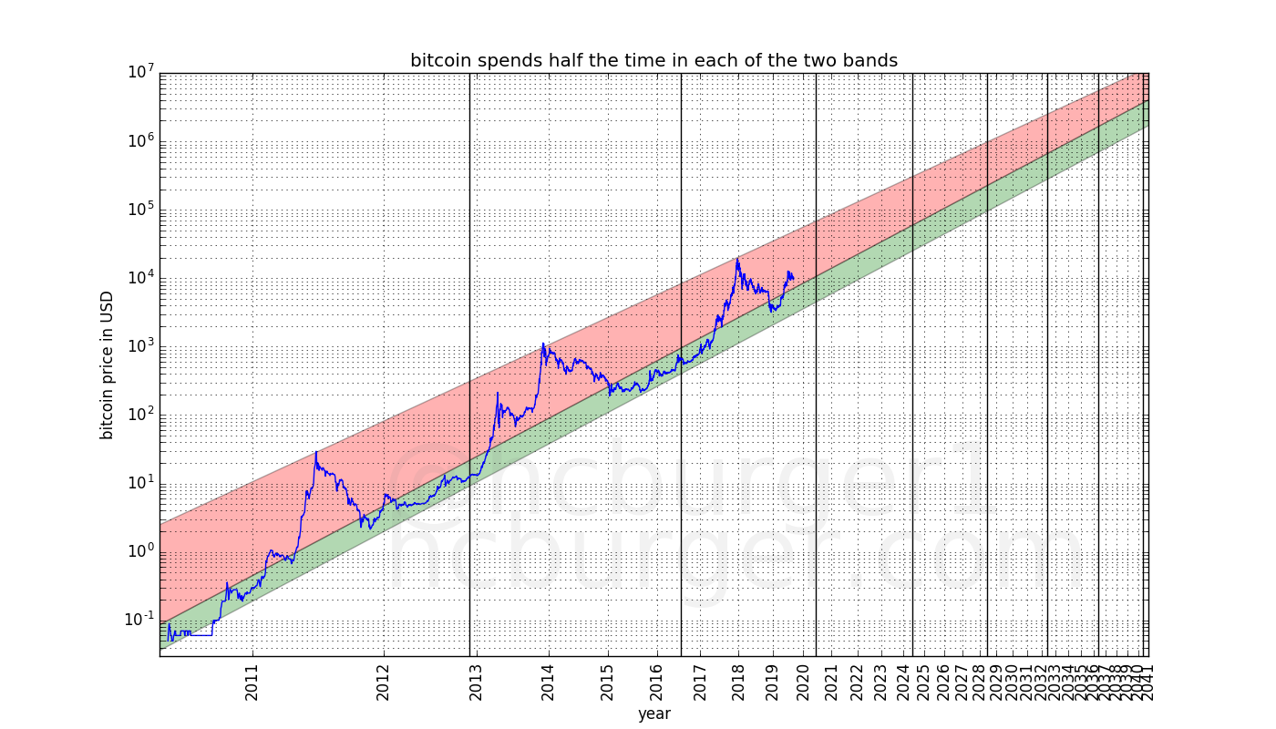 Bitcoins price movement model when bitcoin spends half time
