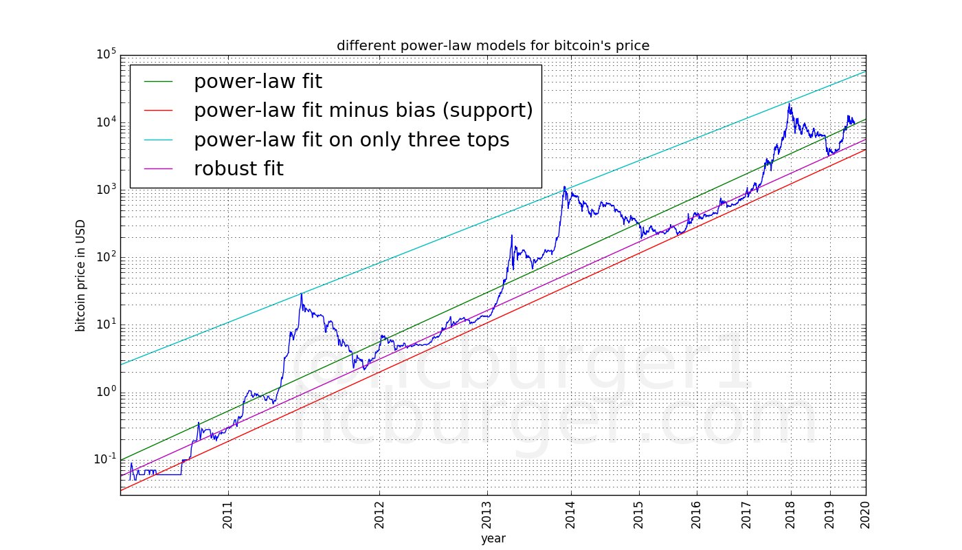 different power mods on Bitcoin