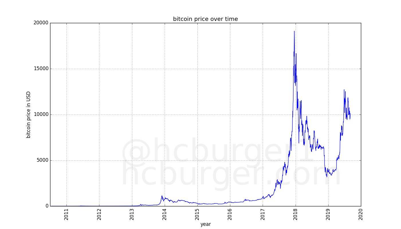 Bitcoin price movement over the time
